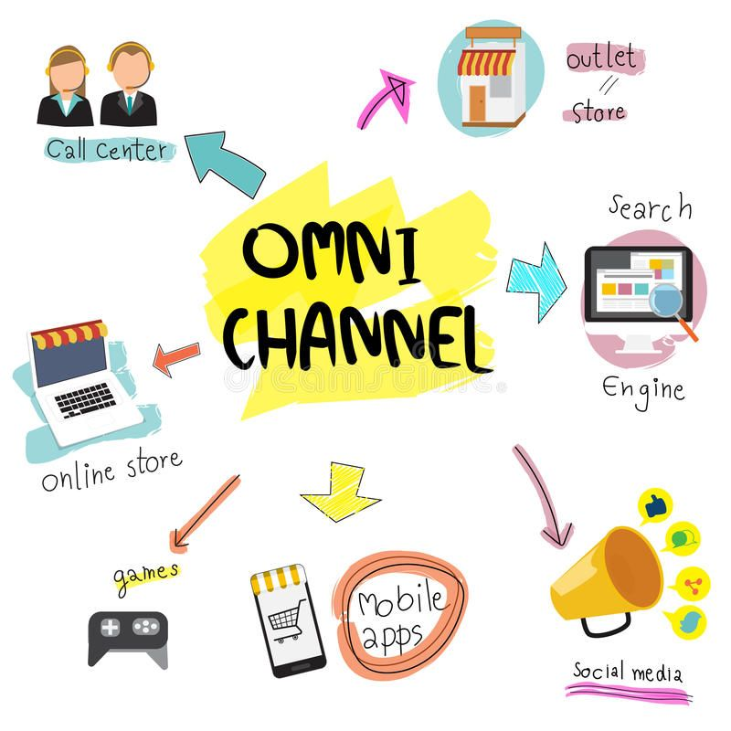 Omni Channel Concept Digital Marketing Online Shopping Illustration Eps 67794007