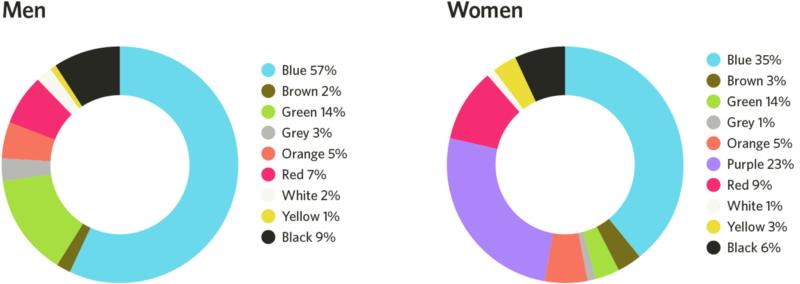 Thiết Kế Website Bán Hàng Áp Dụng Tâm Lý Học Về Màu Sắc Để Thu Hút Khách Hàng