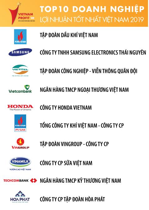 Top 10 doanh nghiệp có có lợi nhuận lớn nhất Việt Nam 2019