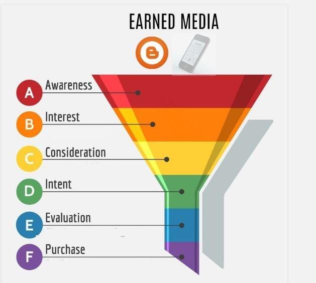Paid media là gì? Owned media là gì? Earned media là gì?