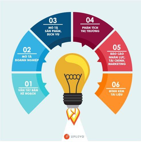 Yếu tố cần có khi viết kế hoạch kinh doanh