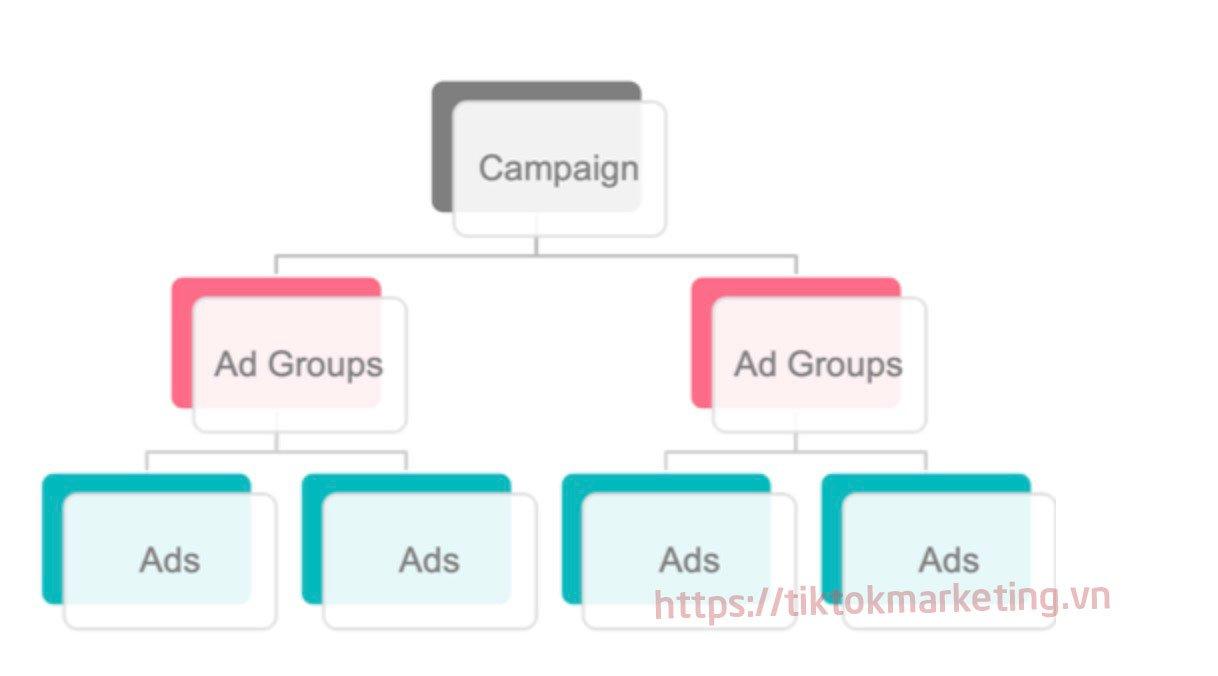 Cấu trúc chiến dịch Quảng cáo trên Tiktok ads