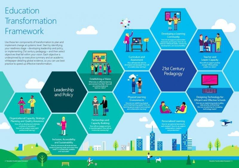 Công nghệ nắm vai trò thiết yếu trong lĩnh vực giáo dục