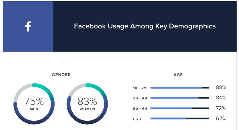Số Liệu Facebook