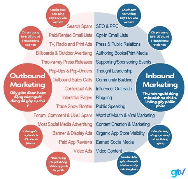 Sự khác nhau giữa Outbound Marketing vs Inbound Marketing.