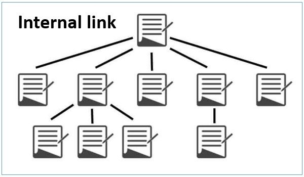 mô hình internal link hay mô hình liên kết nội bộ