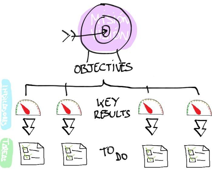 Cấu trúc của OKR