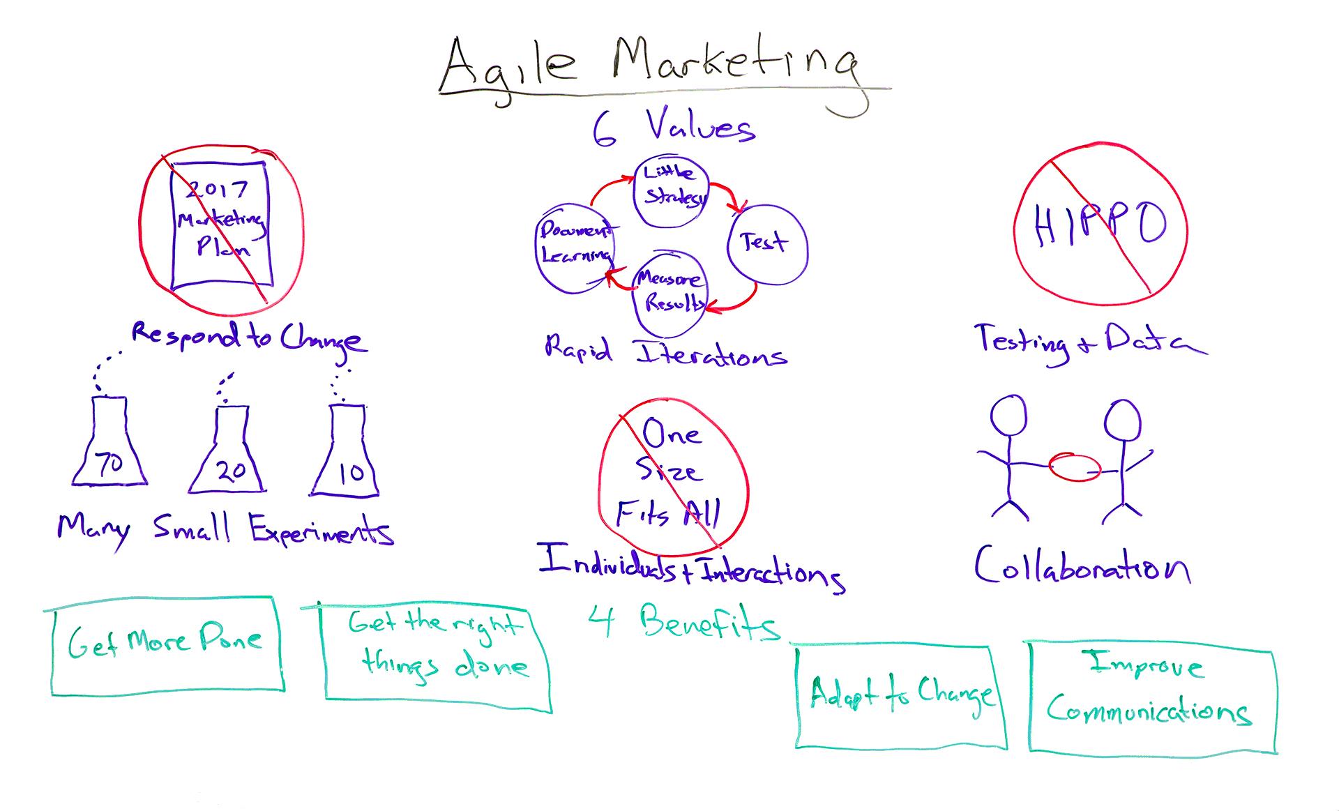 Ứng dụng Agile Marketing để tồn tại