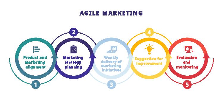 Agile Marketing là gì?