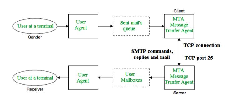 Những thông tin thêm về SMTP là gì?