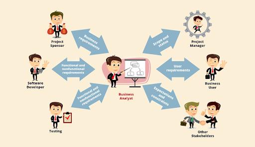 Công việc của Business Analyst là gì?