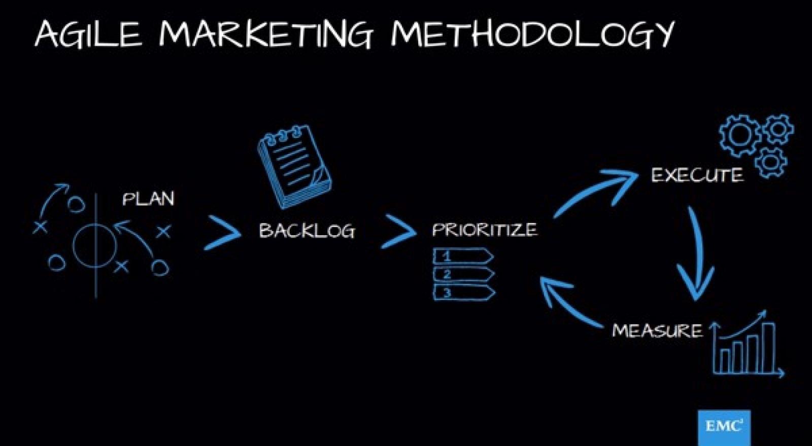 Những nguyên tắc Agile Marketing không nên bỏ qua