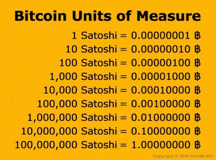 đơn-vị-bitcoin