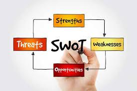 SWOT là gì? Hướng dẫn & Phân tích SWOT từ A-Z (2020)