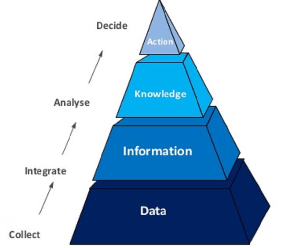 business intelligence là gì hình ảnh 1