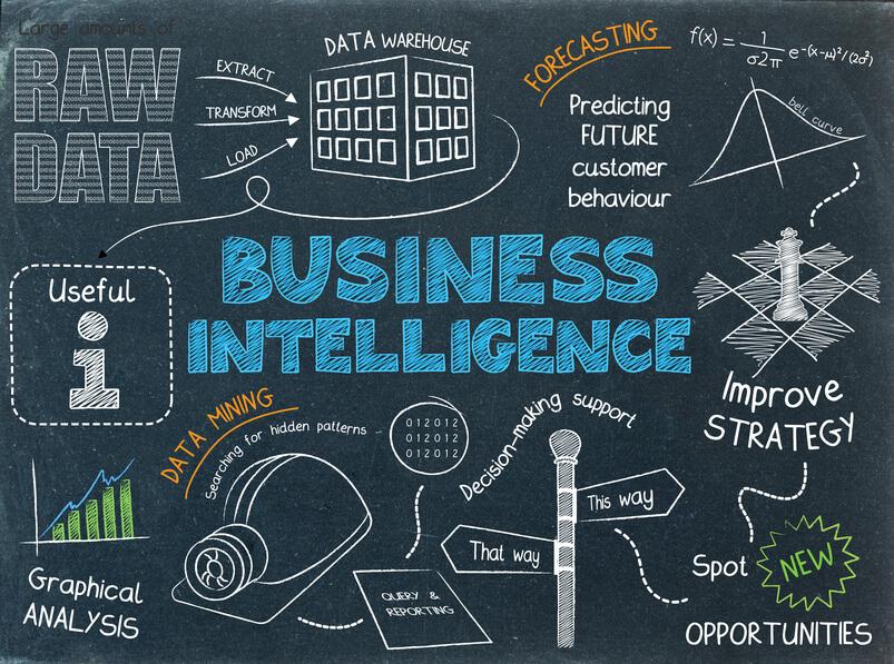 BI (Business Intelligence) là gì? Dịch vụ tư vấn và triển khai BI uy tín tại Hà Nội 03