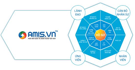 Vnisa - AMIS.VN - Phần mềm giải quyết hiệu quả công tác quản lý nhân sự  trong doanh nghiệp